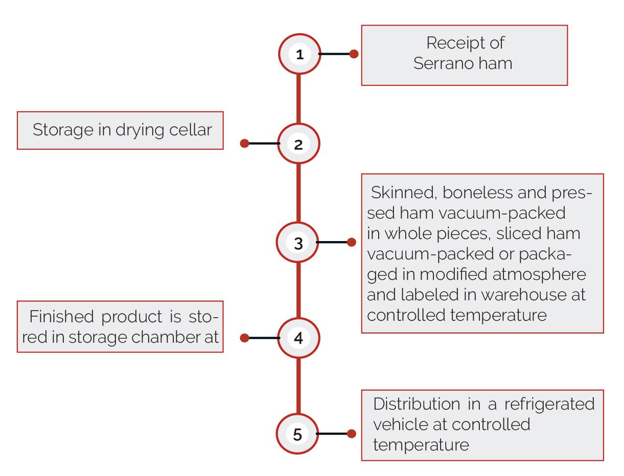 Elaboration process